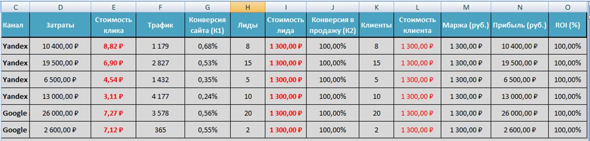 таблица проверки рентабельности рекламы-2